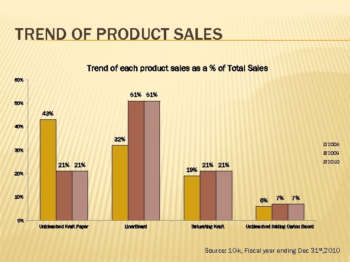 TREND OF PRODUCT SALES Trend of each product sales as a % of Total