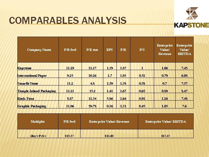 COMPARABLES ANALYSIS Company Name Enterprise Value/ Revenue EBITDA P/E fwd P/E ttm EPS P/B