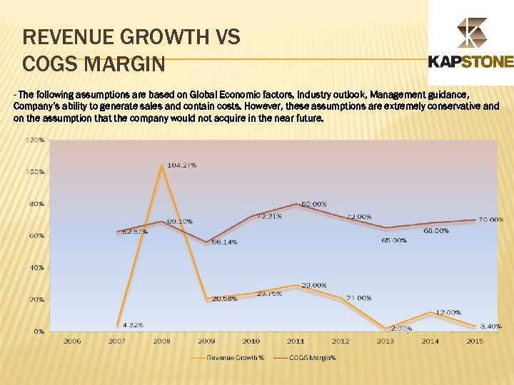 REVENUE GROWTH VS COGS MARGIN - The following assumptions are based on Global Economic