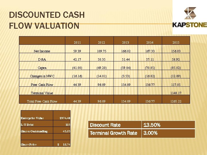 DISCOUNTED CASH FLOW VALUATION 2011 2012 2013 2014 2015 Net Income 59. 39 109.