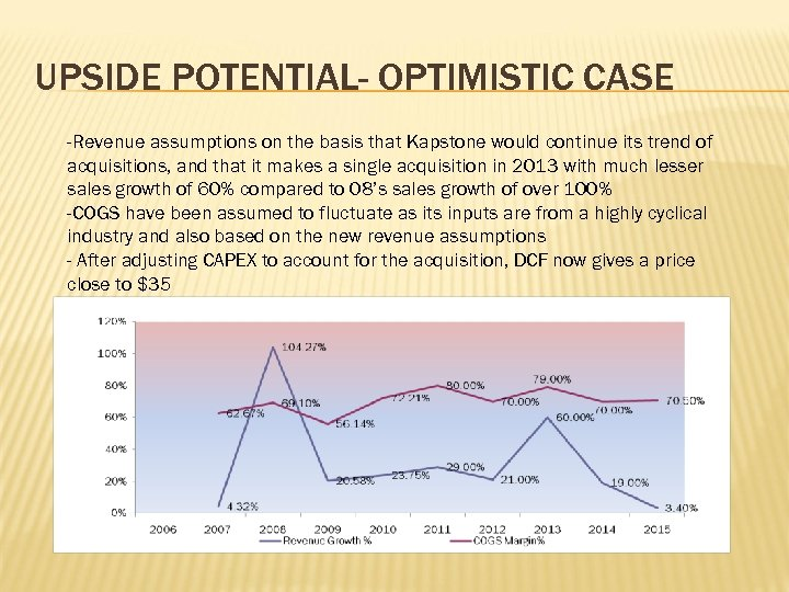 UPSIDE POTENTIAL- OPTIMISTIC CASE -Revenue assumptions on the basis that Kapstone would continue its