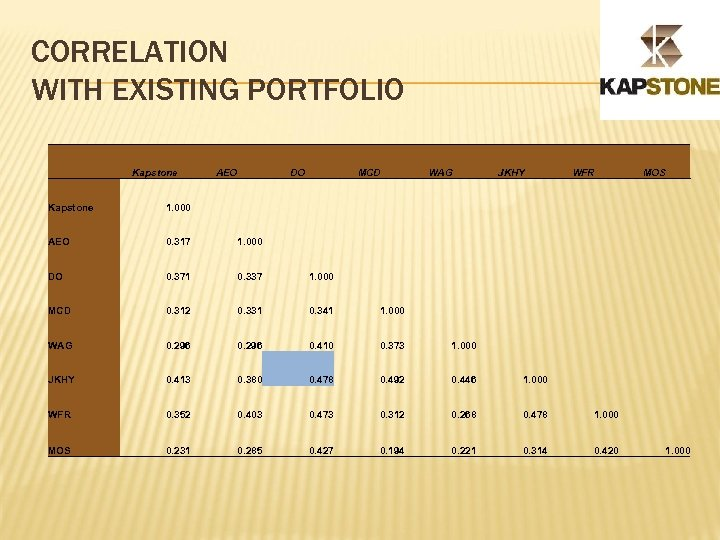 CORRELATION WITH EXISTING PORTFOLIO Kapstone AEO DO MCD WAG JKHY WFR Kapstone 1. 000