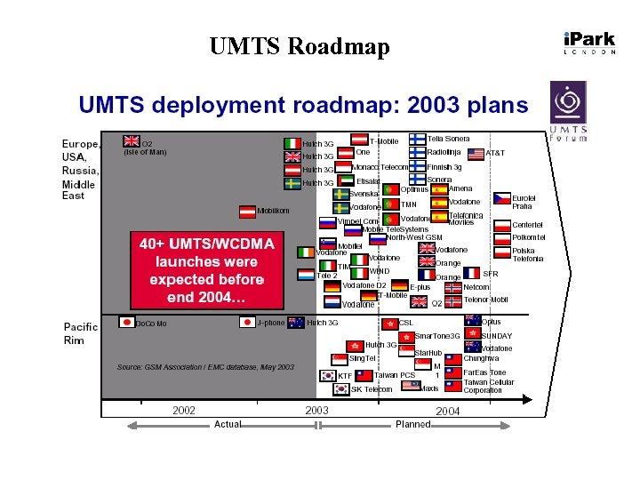 UMTS Roadmap
