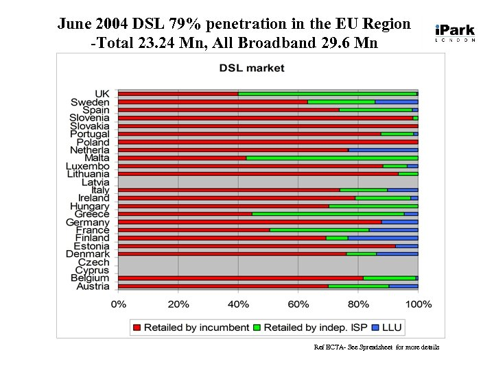 June 2004 DSL 79% penetration in the EU Region -Total 23. 24 Mn, All