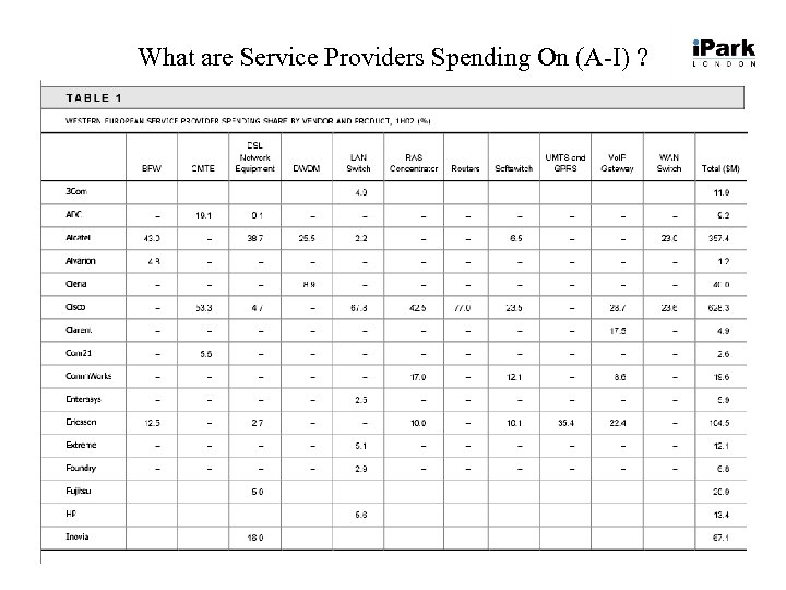 What are Service Providers Spending On (A-I) ?