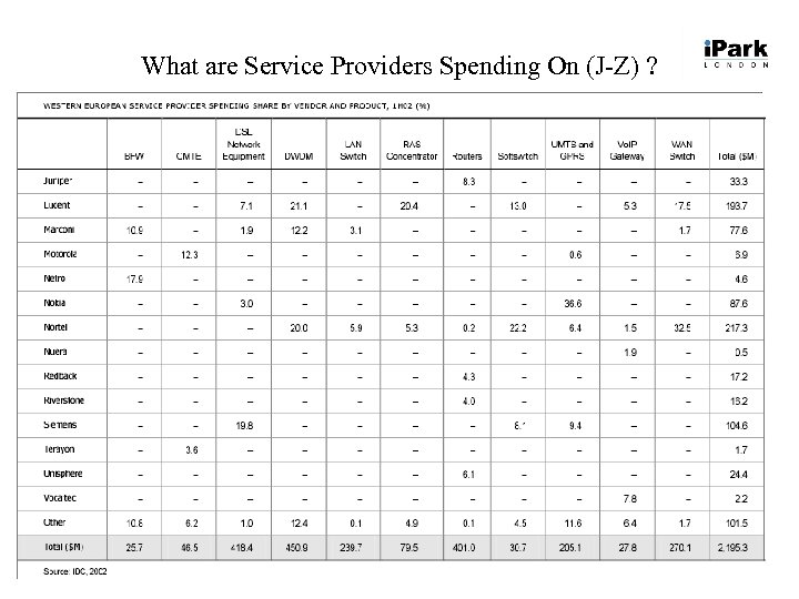What are Service Providers Spending On (J-Z) ?