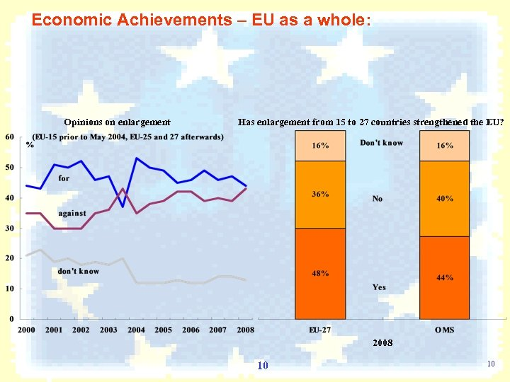 Economic Achievements – EU as a whole: Opinions on enlargement Has enlargement from 15