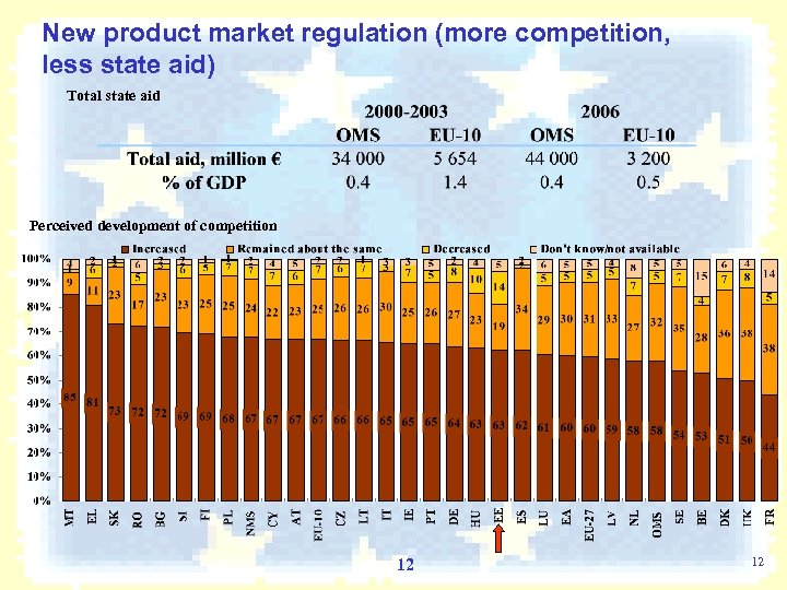 New product market regulation (more competition, less state aid) Total state aid Perceived development