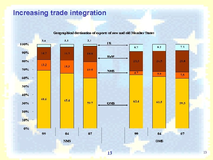 Increasing trade integration Geographical destination of exports of new and old Member States 13