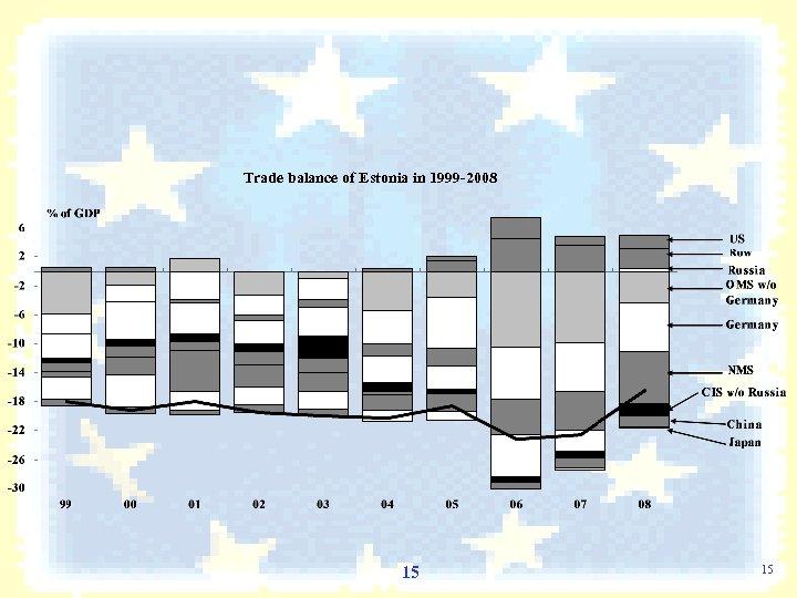 Trade balance of Estonia in 1999 -2008 15 15