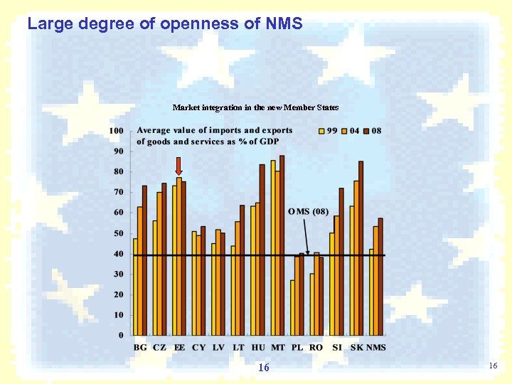 Large degree of openness of NMS Market integration in the new Member States 16