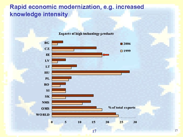 Rapid economic modernization, e. g. increased knowledge intensity Exports of high technology products 17