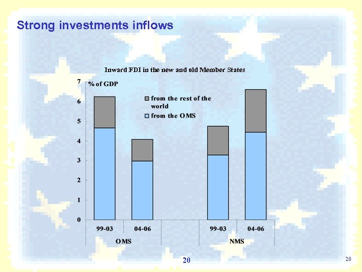 Strong investments inflows Inward FDI in the new and old Member States 20 20