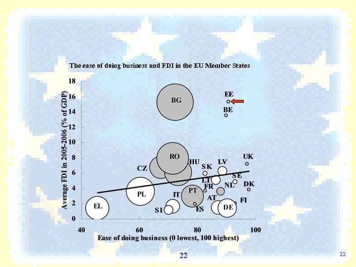 The ease of doing business and FDI in the EU Member States 22 22