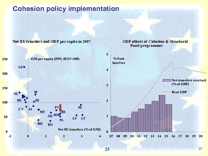 Cohesion policy implementation Net EU transfers and GDP per capita in 2007 GDP effects