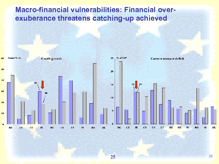 Macro-financial vulnerabilities: Financial overexuberance threatens catching-up achieved 25 25