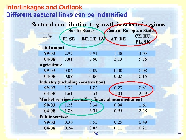 Interlinkages and Outlook Different sectoral links can be indentified Sectoral contribution to growth in