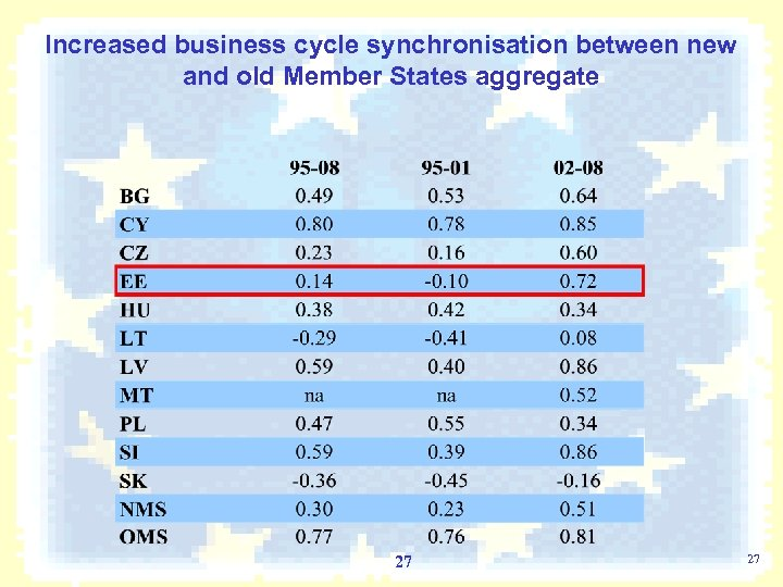 Increased business cycle synchronisation between new and old Member States aggregate 27 27
