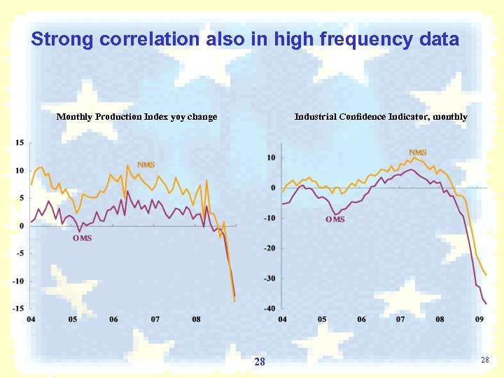 Strong correlation also in high frequency data Monthly Production Index yoy change Industrial Confidence