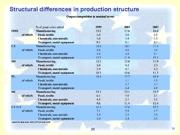 Structural differences in production structure Output composition in nominal terms Latest PL data from