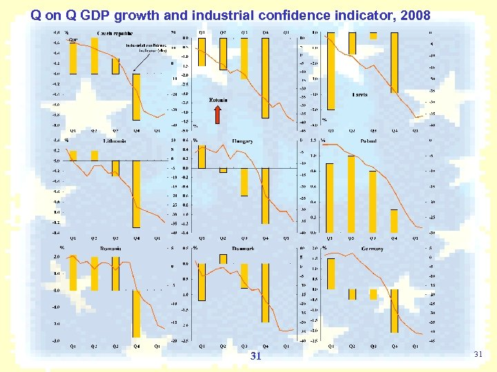 Q on Q GDP growth and industrial confidence indicator, 2008 31 31