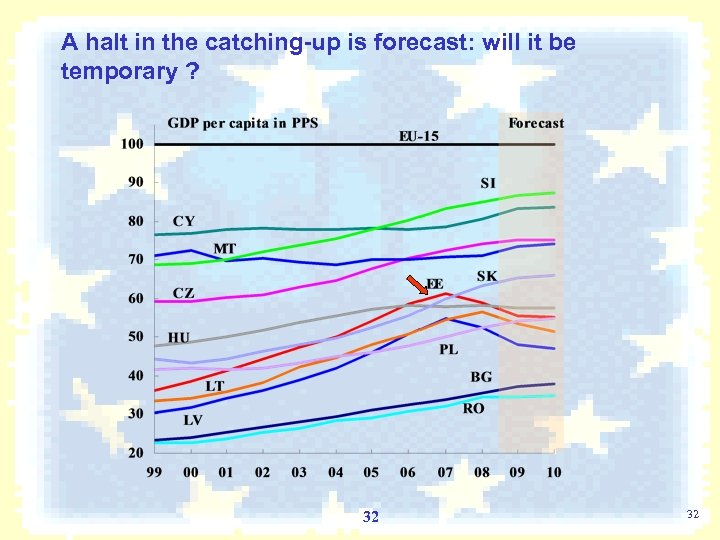 A halt in the catching-up is forecast: will it be temporary ? 32 32