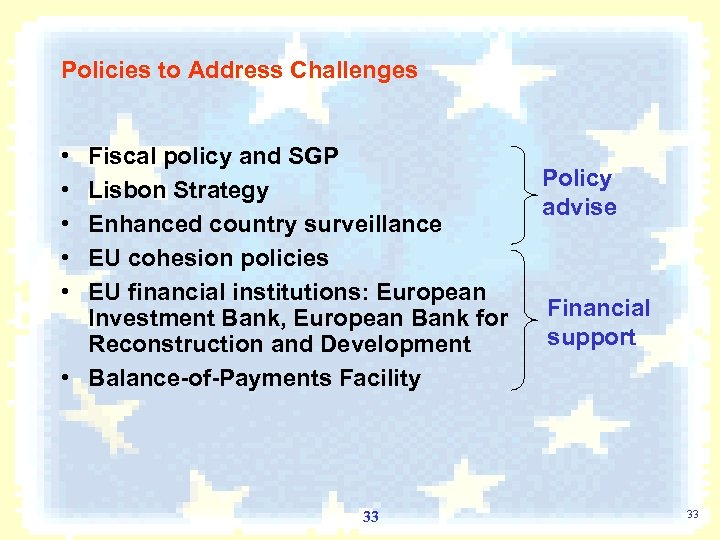 Policies to Address Challenges • • • Fiscal policy and SGP Lisbon Strategy Enhanced