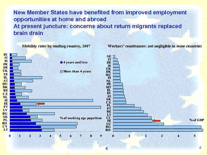 New Member States have benefited from improved employment opportunities at home and abroad At