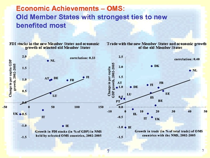 Economic Achievements – OMS: Old Member States with strongest ties to new benefited most