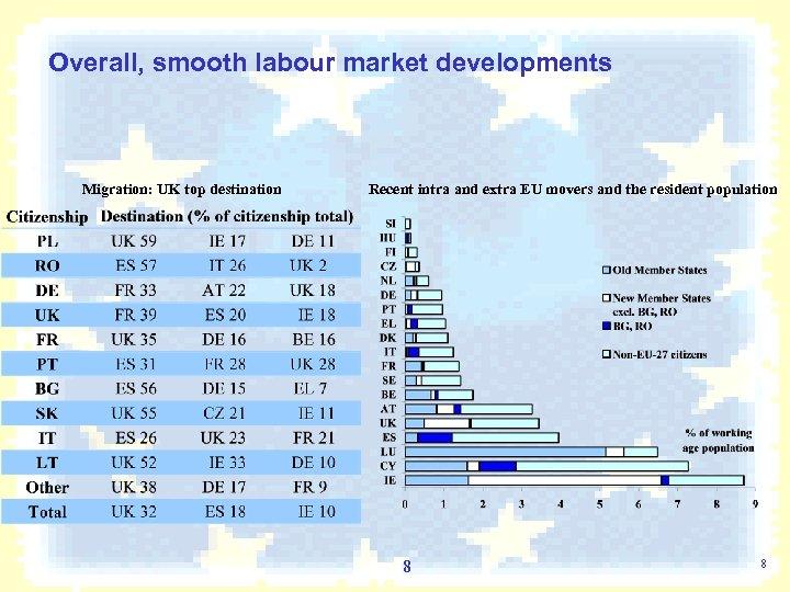 Overall, smooth labour market developments Migration: UK top destination Recent intra and extra EU