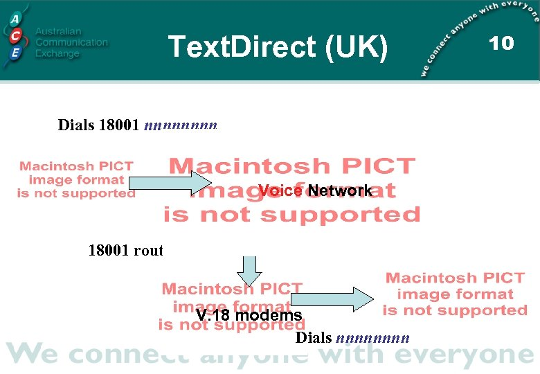 Text. Direct (UK) Dials 18001 nnnn Voice Network 18001 routes to TXD V. 18