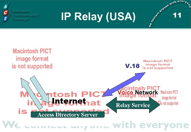 IP Relay (USA) V. 18 Internet Access Directory Server Voice Network Relay Service 11