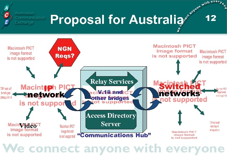 Proposal for Australia NGN Reqs? IP networks Video Relay Services V. 18 and other