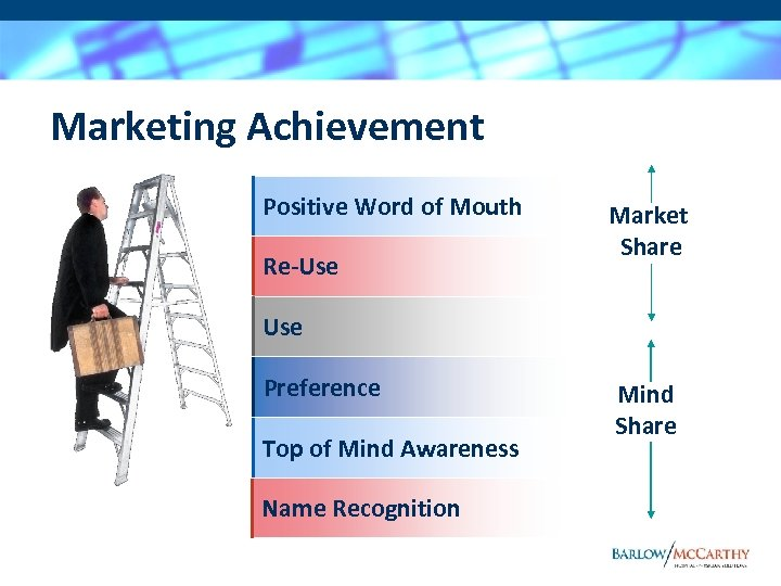 Marketing Achievement Positive Word of Mouth Re-Use Market Share Use Preference Top of Mind