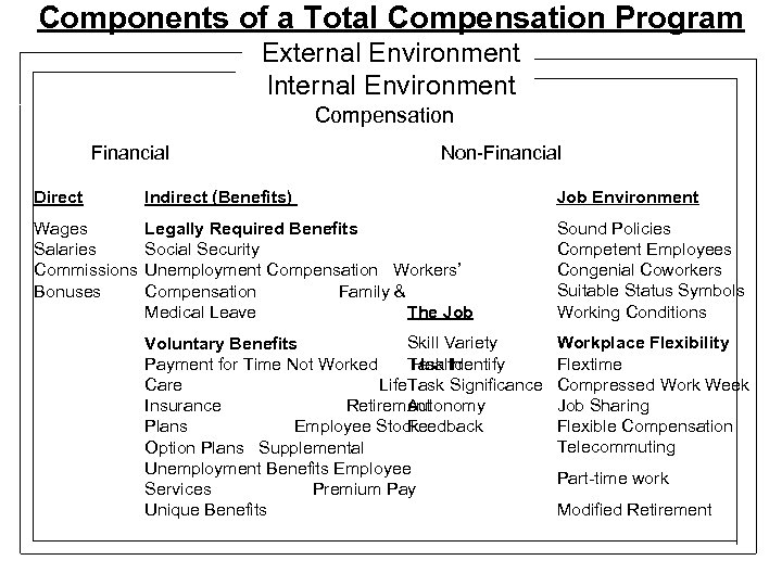 Components of a Total Compensation Program External Environment Internal Environment Compensation Financial Non-Financial Direct