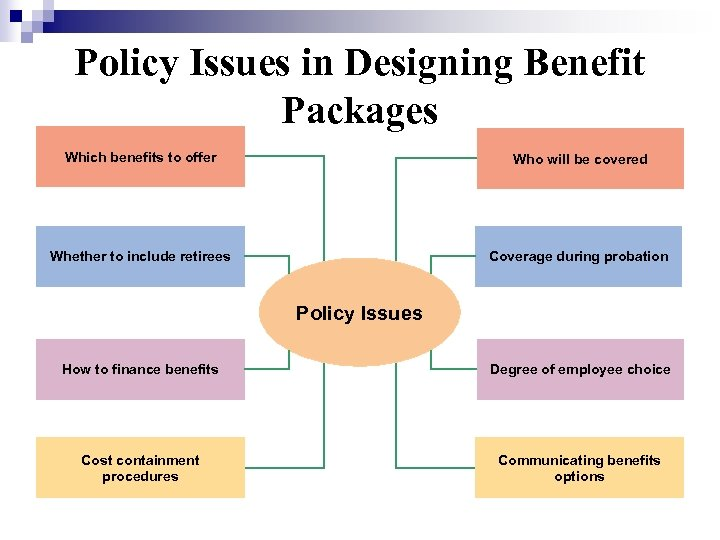 Policy Issues in Designing Benefit Packages Which benefits to offer Who will be covered