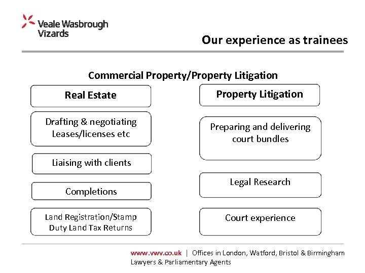 Our experience as trainees Commercial Property/Property Litigation Real Estate Property Litigation Drafting & negotiating