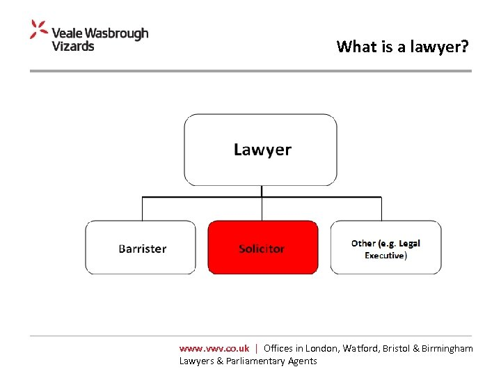 What is a lawyer? www. vwv. co. uk | Offices in London, Watford, Bristol