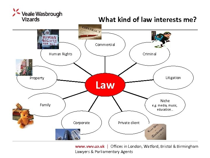 What kind of law interests me? Commercial Human Rights Criminal Property Litigation Law Niche