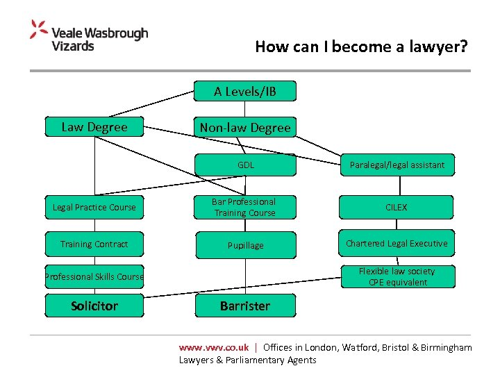 How can I become a lawyer? A Levels/IB Law Degree Non-law Degree GDL Paralegal/legal