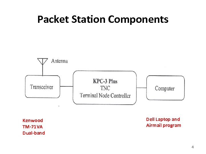 Packet Station Components Kenwood TM-71 VA Dual-band Dell Laptop and Airmail program 4