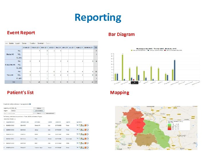 Reporting Event Report Patient's list Bar Diagram Mapping