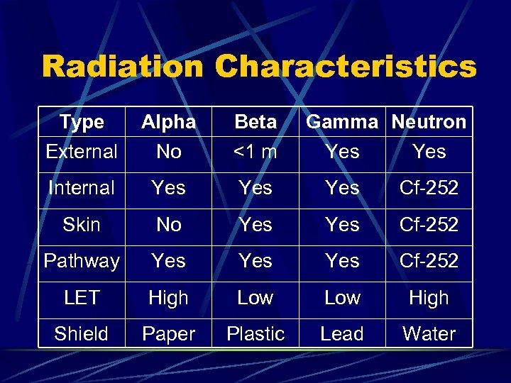 Radiation Characteristics Type External Alpha No Beta <1 m Gamma Neutron Yes Internal Yes