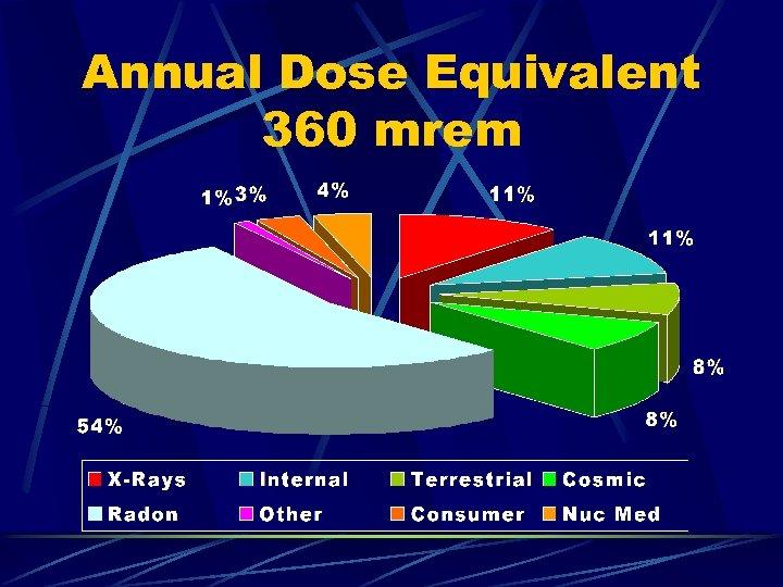 Annual Dose Equivalent 360 mrem