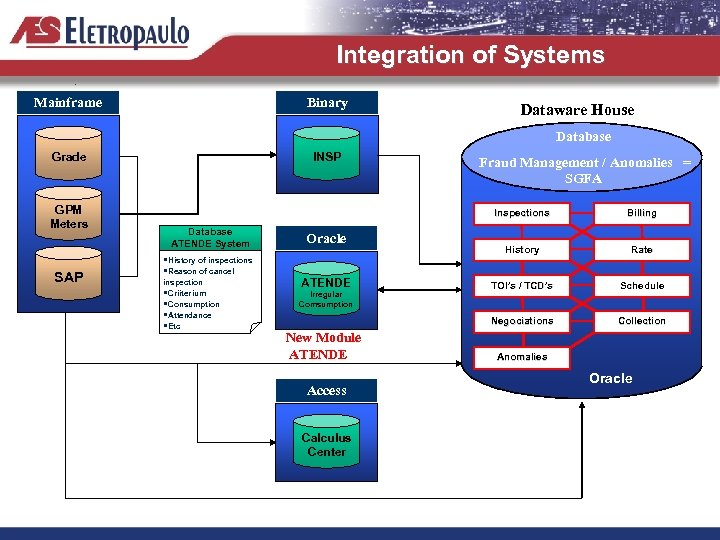 Integration of Systems Mainframe Binary Dataware House Database Grade GPM Meters SAP INSP Fraud
