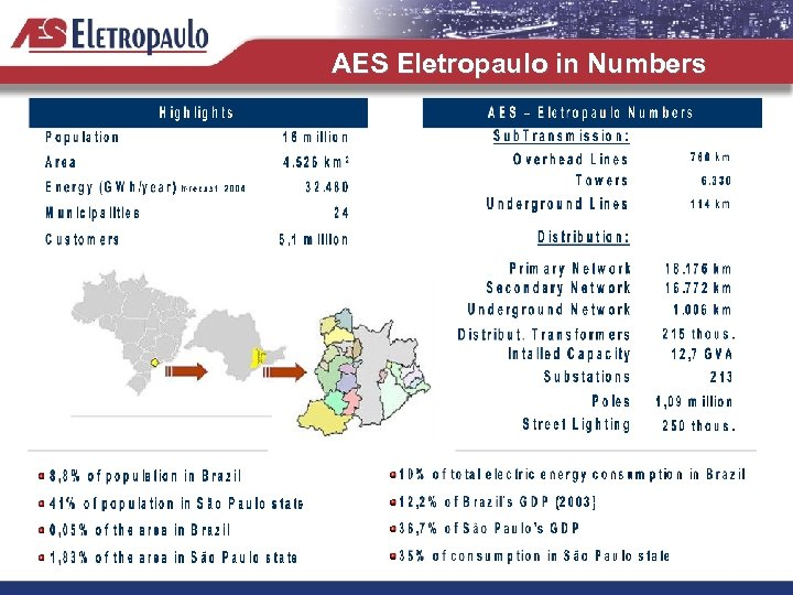 AES Eletropaulo in Numbers