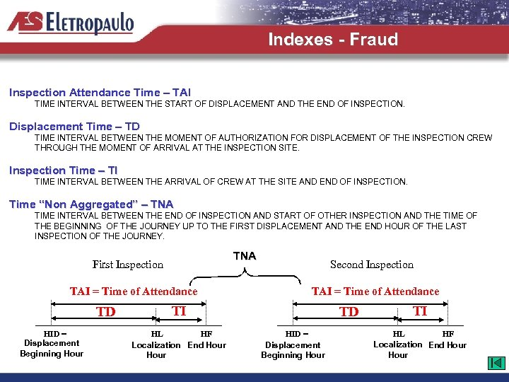 Indexes - Fraud Inspection Attendance Time – TAI TIME INTERVAL BETWEEN THE START OF