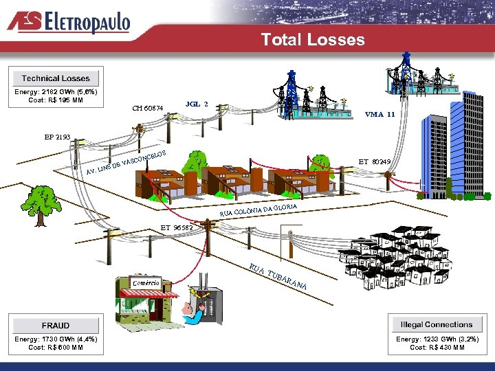 Total Losses Energy: 2182 GWh (5, 6%) Cost: R$ 195 MM CH 60874 JGL
