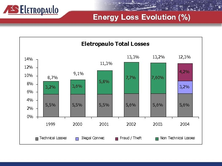 Energy Loss Evolution (%) Eletropaulo Total Losses 13, 3% 14% 8% 6% 4% 2%