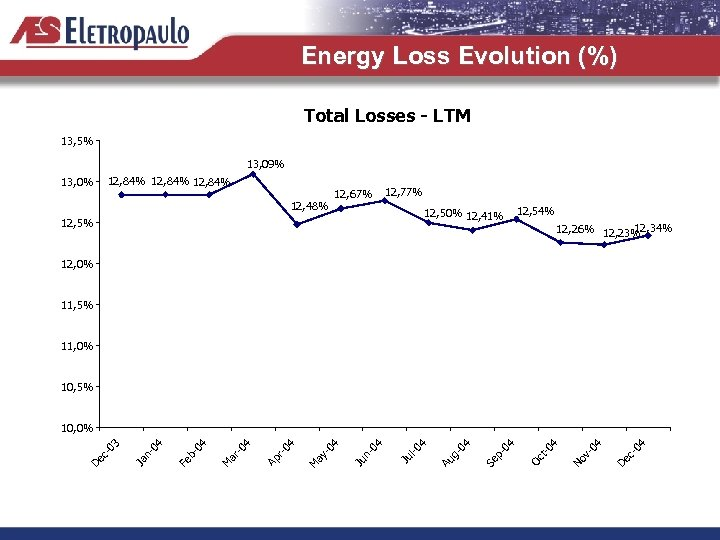 Energy Loss Evolution (%) Total Losses - LTM 13, 5% 13, 09% 12, 84%